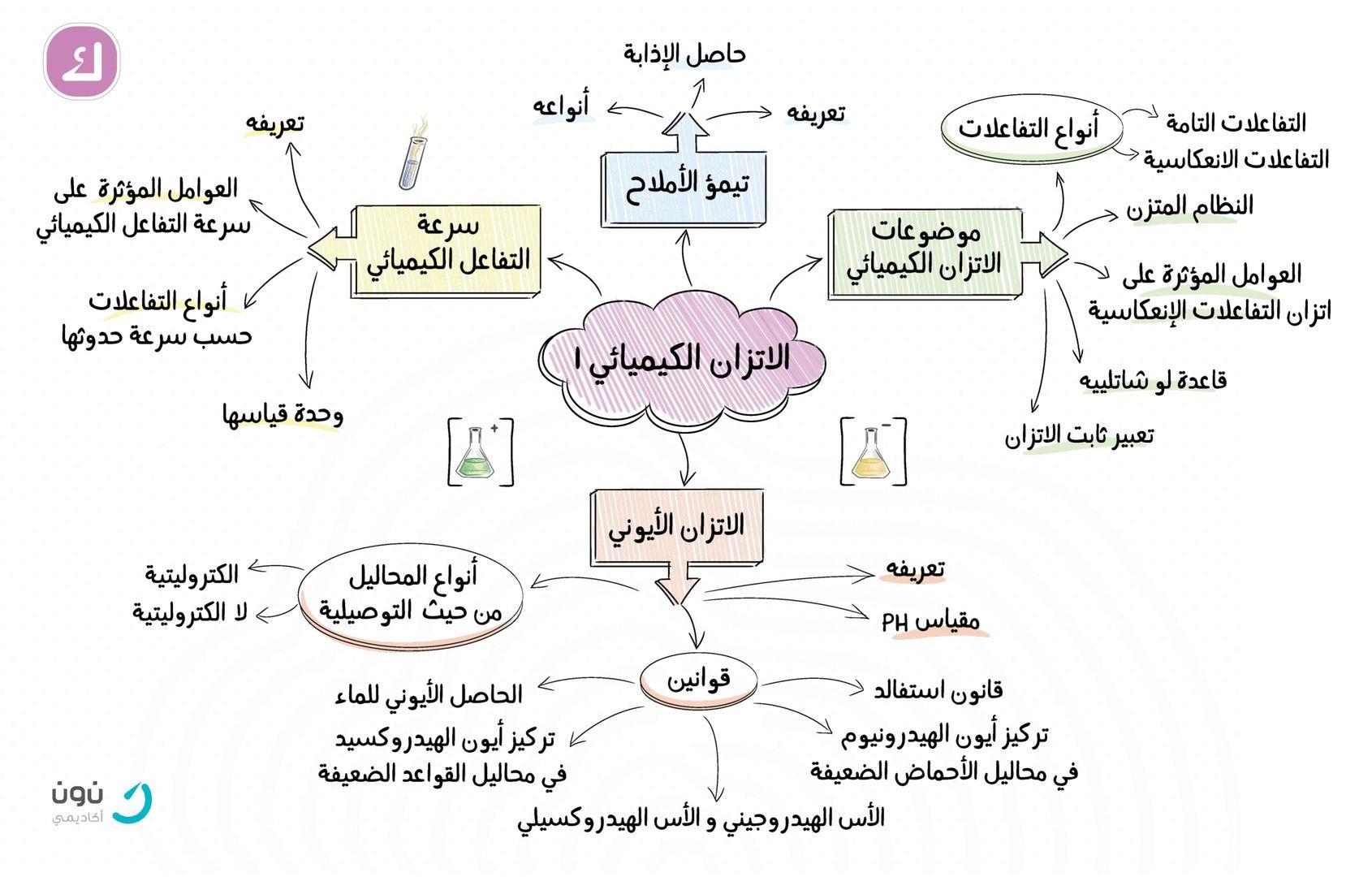 خريطة مفاهيم العوامل المؤثرة في الاتزان الكيميائي